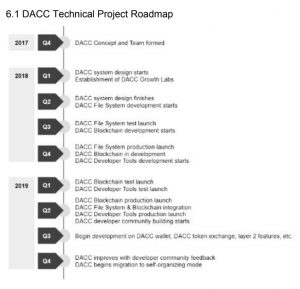 DACC-Technaical-Roadmap-300x289