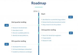 FarmaTrust-Roadmap-300x210