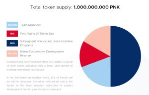 Kleros-Token-Distribution-300x192
