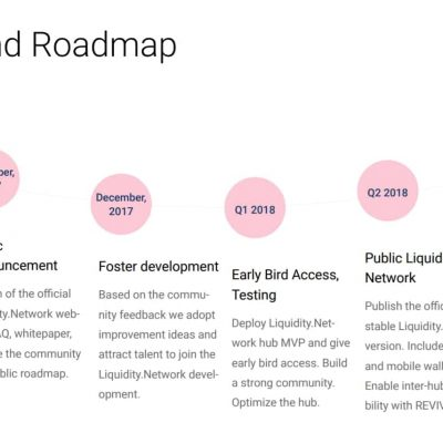 Liquidity.Network-Roadmap
