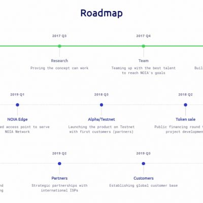 NOIA-Network-Roadmsp