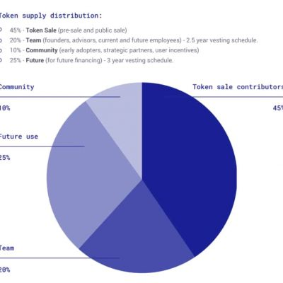 NOIA-Network-Token-supply-distribution