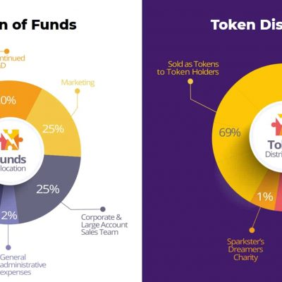 Sparkster-Allocation-of-Funds-Token-Distribution