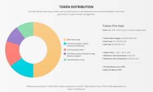 Uncloak-Token-Distribution-300x182
