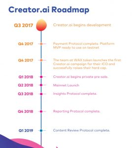 Creator.ai-Roadmap-2-268x300