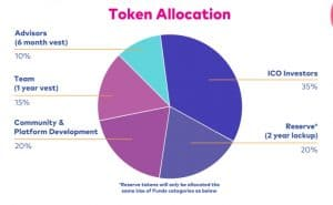 Creator.ai-Token-allocation-300x185