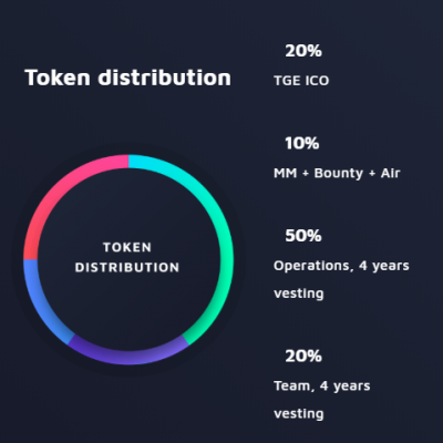 tokendistribution