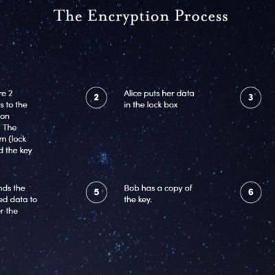 Encryption-process