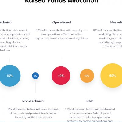 FUNDS-ALLOCATION-1