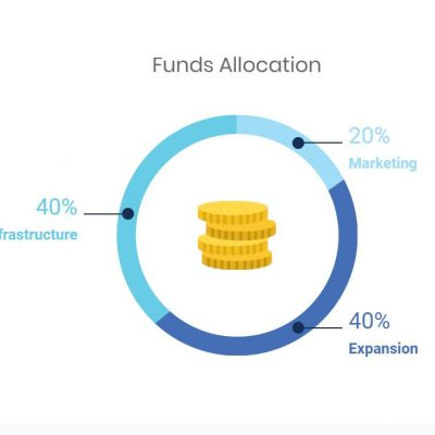 FUNDS-ALLOCATION