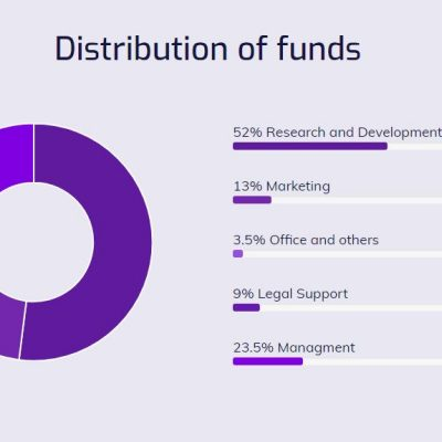 FUNDS-DISTRIBUTION