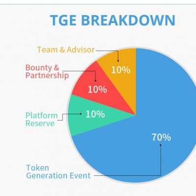TGE-BREAK-DOWN