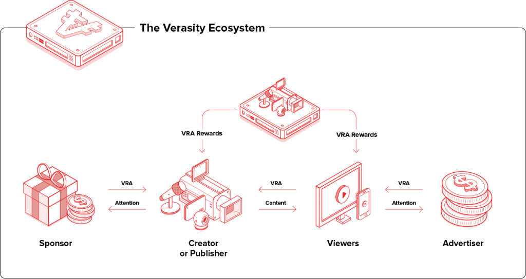 g 1024x544 - Verasity's VRA token increases 300% because of its Product and Sales Strategy